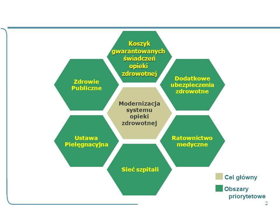 2 Modernizacja systemu opieki zdrowotnej Sieć szpitali Koszyk Koszykgwarantowanychświadczeńopiekizdrowotnej Dodatkowe ubezpieczenia zdrowotne Zdrowie
