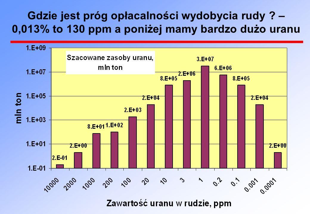 Gdzie jest próg opłacalności wydobycia rudy ? – 0,013% to 130 ppm a poniżej mamy bardzo dużo uranu