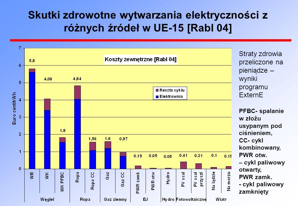 Skutki zdrowotne wytwarzania elektryczności z różnych źródeł w UE-15 [Rabl 04] Straty zdrowia przeliczone na pieniądze – wyniki programu ExternE PFBC- spalanie w złożu usypanym pod ciśnieniem, CC- cykl kombinowany, PWR otw.