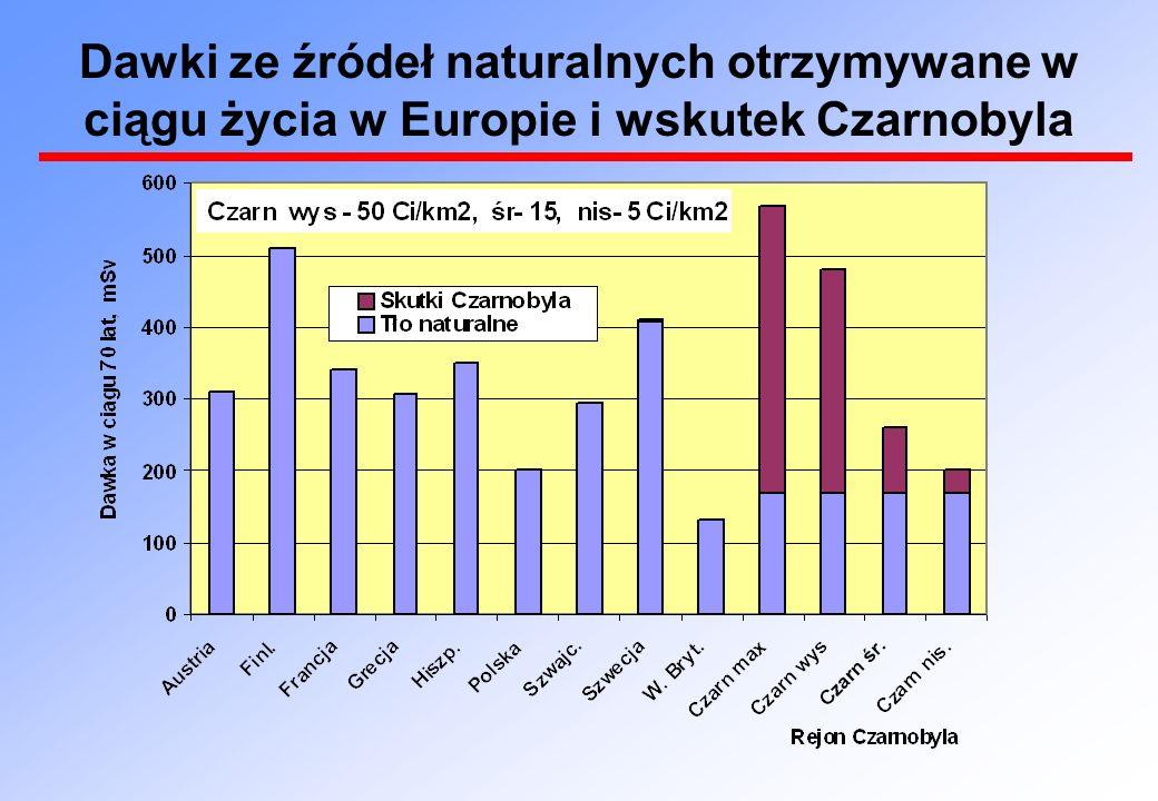 Dawki ze źródeł naturalnych otrzymywane w ciągu życia w Europie i wskutek Czarnobyla
