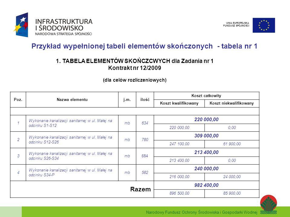 Narodowy Fundusz Ochrony Środowiska i Gospodarki Wodnej UNIA EUROPEJSKA FUNDUSZ SPÓJNOŚCI Przykład wypełnionej tabeli elementów skończonych - tabela n