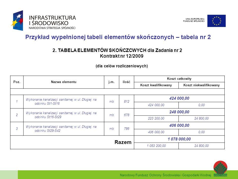 Narodowy Fundusz Ochrony Środowiska i Gospodarki Wodnej UNIA EUROPEJSKA FUNDUSZ SPÓJNOŚCI Przykład wypełnionej tabeli elementów skończonych – tabela n
