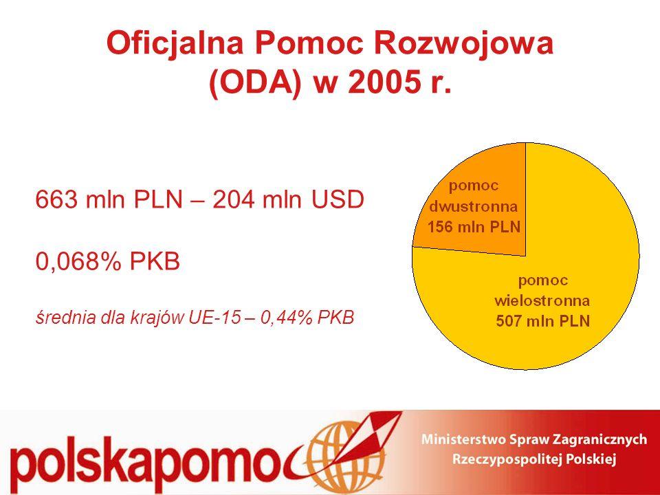 Oficjalna Pomoc Rozwojowa (ODA) w latach 1998-2005 w roku 2005 Polska przeznaczyła na Oficjalną Pomoc Rozwojową o połowę więcej niż w roku 2004