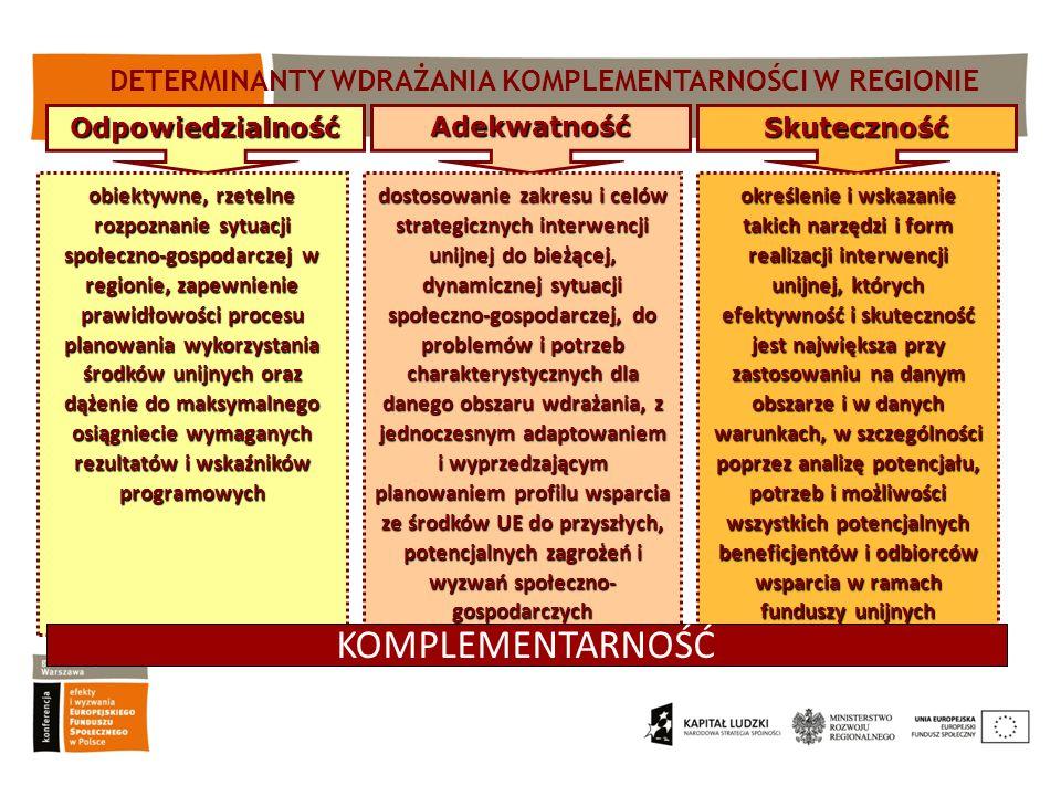 OdpowiedzialnośćAdekwatność Skuteczność dostosowanie zakresu i celów strategicznych interwencji unijnej do bieżącej, dynamicznej sytuacji społeczno-go