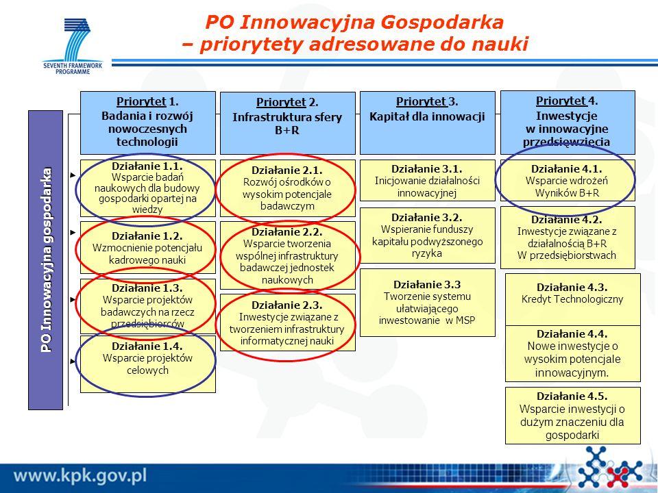 PO Innowacyjna Gospodarka – priorytety adresowane do nauki PO Innowacyjna gospodarka Priorytet 1.