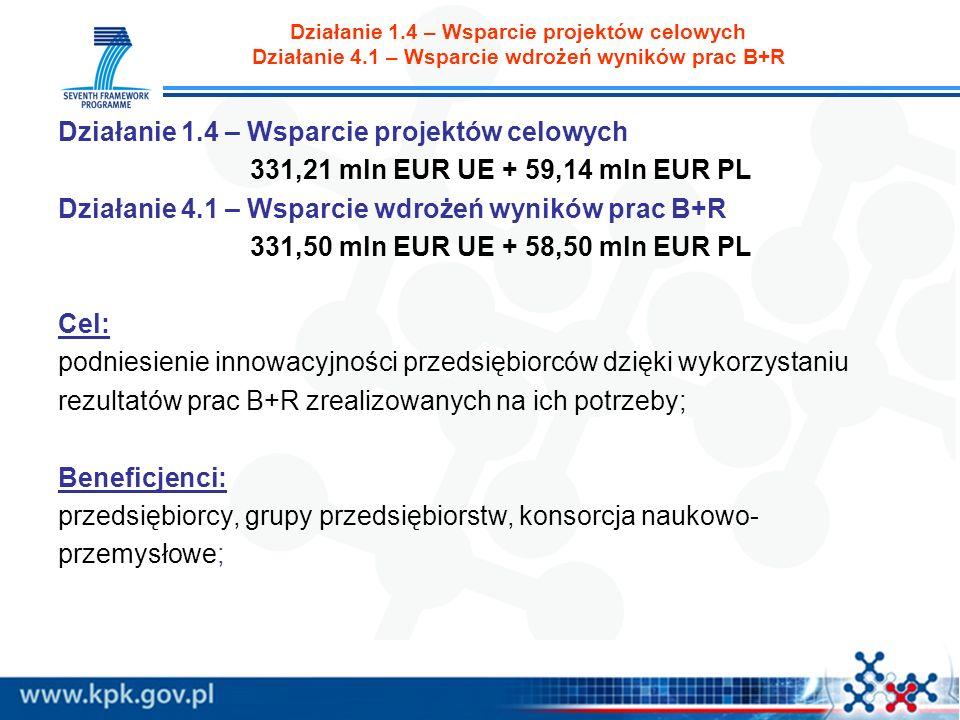Działanie 1.4 – Wsparcie projektów celowych Działanie 4.1 – Wsparcie wdrożeń wyników prac B+R Działanie 1.4 – Wsparcie projektów celowych 331,21 mln EUR UE + 59,14 mln EUR PL Działanie 4.1 – Wsparcie wdrożeń wyników prac B+R 331,50 mln EUR UE + 58,50 mln EUR PL Cel: podniesienie innowacyjności przedsiębiorców dzięki wykorzystaniu rezultatów prac B+R zrealizowanych na ich potrzeby; Beneficjenci: przedsiębiorcy, grupy przedsiębiorstw, konsorcja naukowo- przemysłowe;