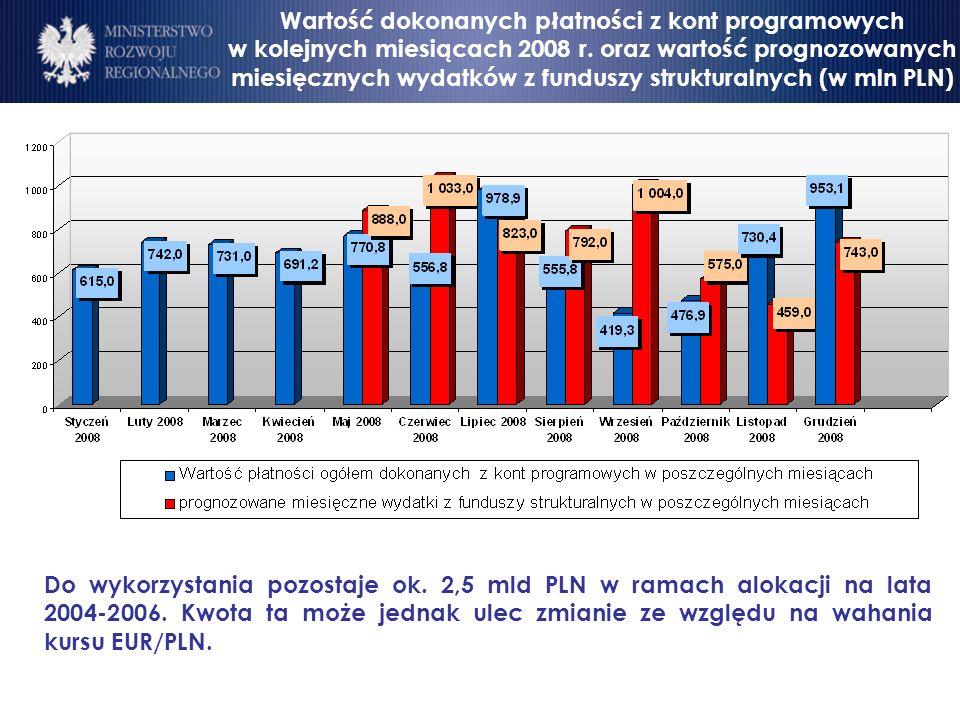 Wartość dokonanych płatności z kont programowych w kolejnych miesiącach 2008 r.