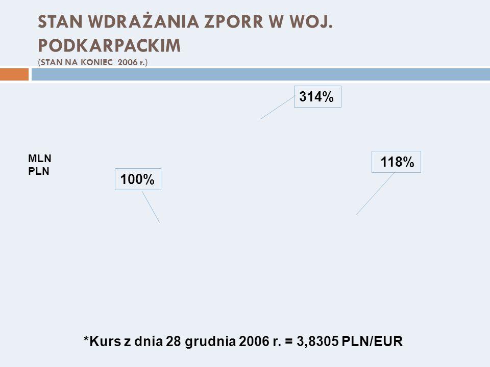 STAN WDRAŻANIA ZPORR W WOJ. PODKARPACKIM (STAN NA KONIEC 2006 r.) MLN PLN 100% 118% *Kurs z dnia 28 grudnia 2006 r. = 3,8305 PLN/EUR 314%