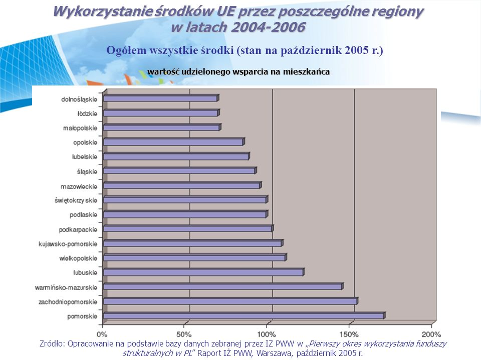 Wykorzystanie środków UE przez poszczególne regiony w latach 2004-2006 Ogółem wszystkie środki (stan na październik 2005 r.) wartość udzielonego wspar