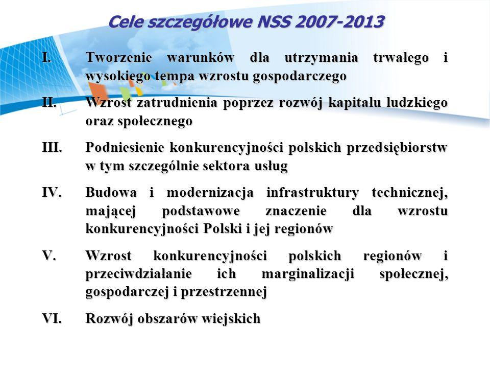 Cele szczegółowe NSS 2007-2013 I.Tworzenie warunków dla utrzymania trwałego i wysokiego tempa wzrostu gospodarczego II.Wzrost zatrudnienia poprzez roz