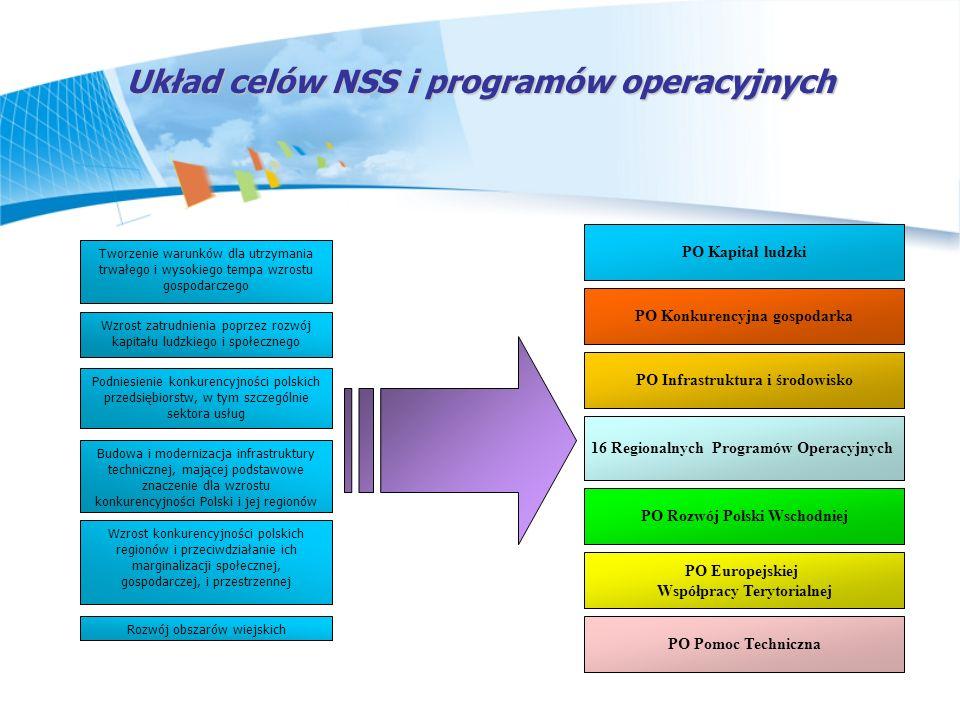 Układ celów NSS i programów operacyjnych Wzrost zatrudnienia poprzez rozwój kapitału ludzkiego i społecznego Podniesienie konkurencyjności polskich pr