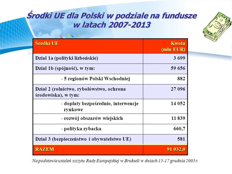 Środki UE dla Polski w podziale na fundusze w latach 2007-2013 Środki UE Kwota (mln EUR) Dział 1a (polityki lizbońskie)3 699 Dział 1b (spójność), w ty