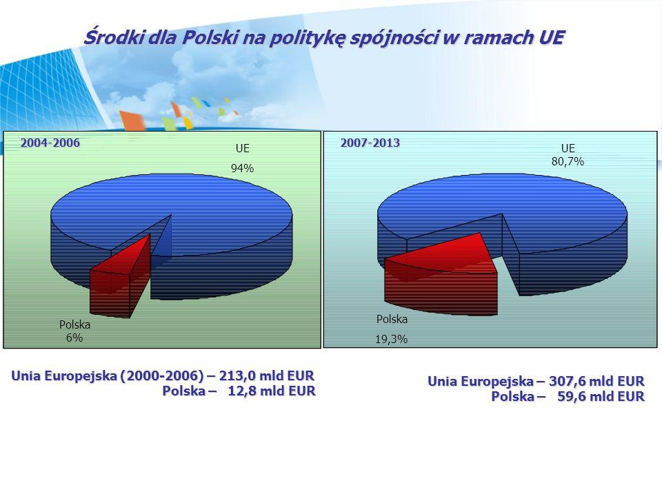 Środki dla Polski na politykę spójności w ramach UE 2004-20062007-2013 UE 94% Polska 6% UE 80,7% Polska 19,3% Unia Europejska (2000-2006) – 213,0 mld