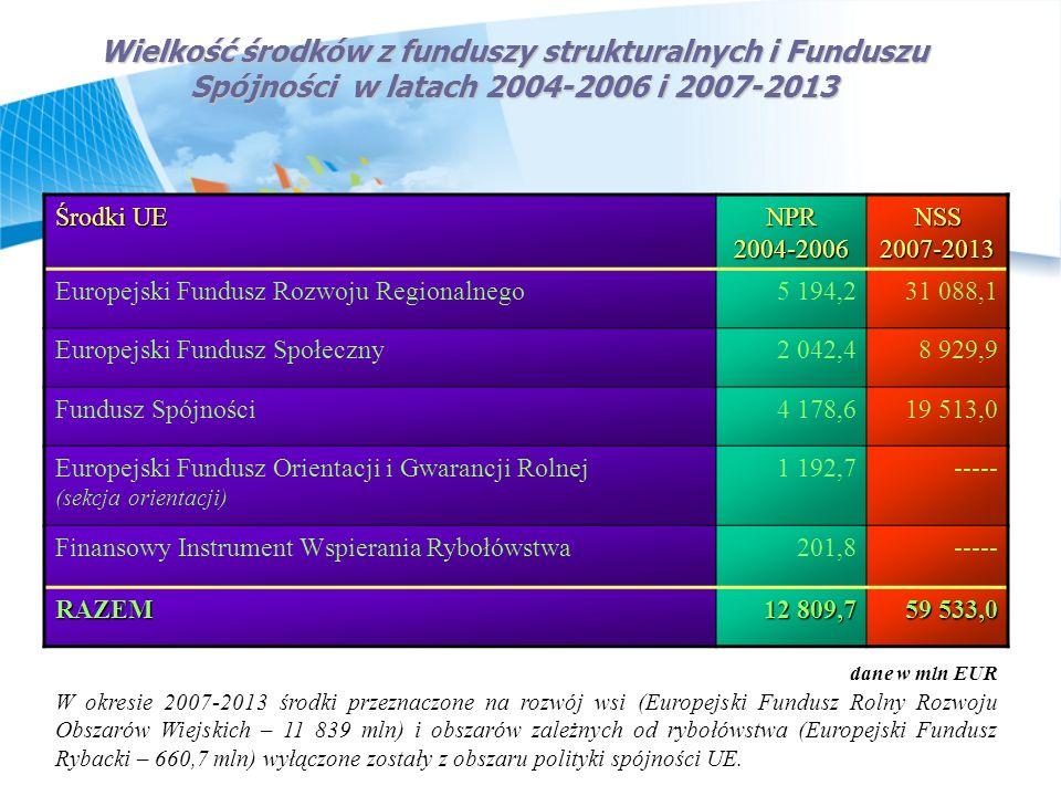 Wielkość środków z funduszy strukturalnych i Funduszu Spójności w latach 2004-2006 i 2007-2013 Środki UE NPR 2004-2006 NSS 2007-2013 Europejski Fundus