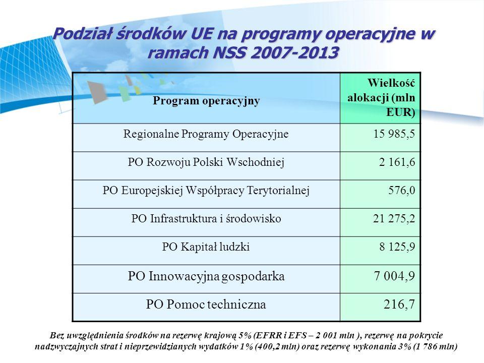 Podział środków UE na programy operacyjne w ramach NSS 2007-2013 Bez uwzględnienia środków na rezerwę krajową 5% (EFRR i EFS – 2 001 mln ), rezerwę na