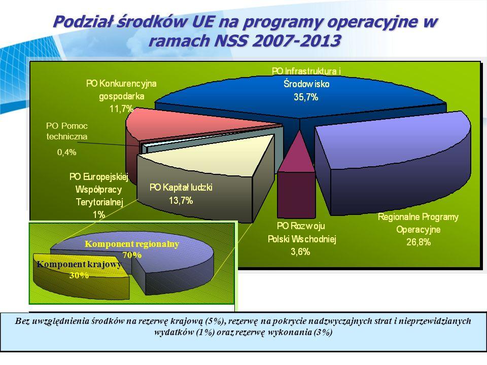 Podział środków UE na programy operacyjne w ramach NSS 2007-2013 Bez uwzględnienia środków na rezerwę krajową (5%), rezerwę na pokrycie nadzwyczajnych