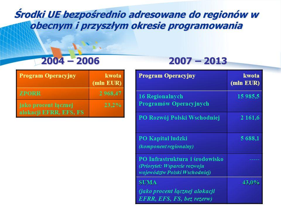 Środki UE bezpośrednio adresowane do regionów w obecnym i przyszłym okresie programowania 2004 – 2006 2007 – 2013 Program Operacyjnykwota (mln EUR) ZP