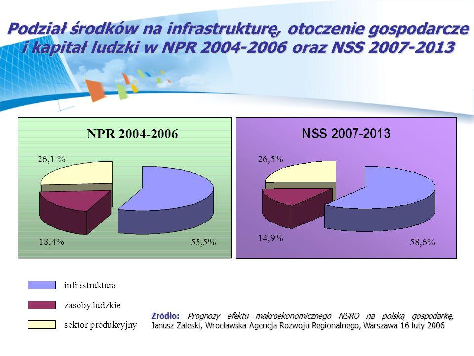 Podział środków na infrastrukturę, otoczenie gospodarcze i kapitał ludzki w NPR 2004-2006 oraz NSS 2007-2013 infrastruktura zasoby ludzkie sektor prod