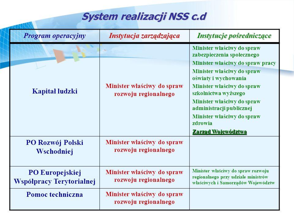 System realizacji NSS c.d Program operacyjny Instytucja zarządzająca Instytucje pośredniczące Kapitał ludzki Minister właściwy do spraw rozwoju region