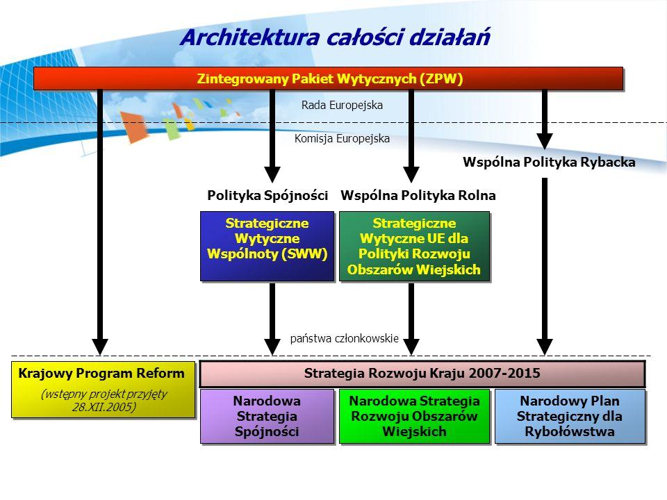 Architektura całości działań Zintegrowany Pakiet Wytycznych (ZPW) Rada Europejska Komisja Europejska Krajowy Program Reform (wstępny projekt przyjęty