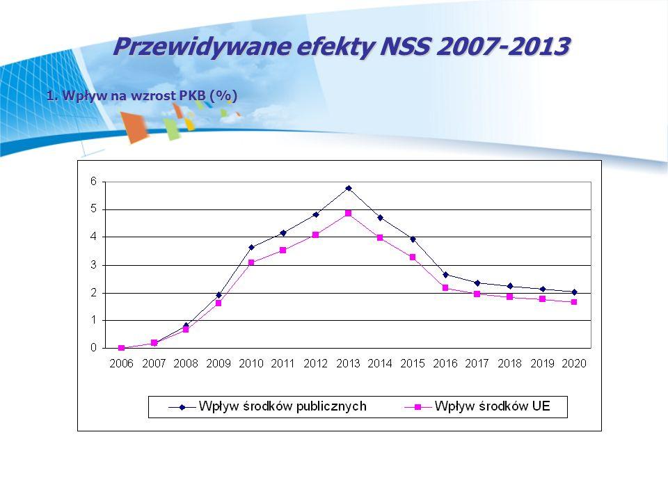 Przewidywane efekty NSS 2007-2013 1. Wpływ na wzrost PKB (%)