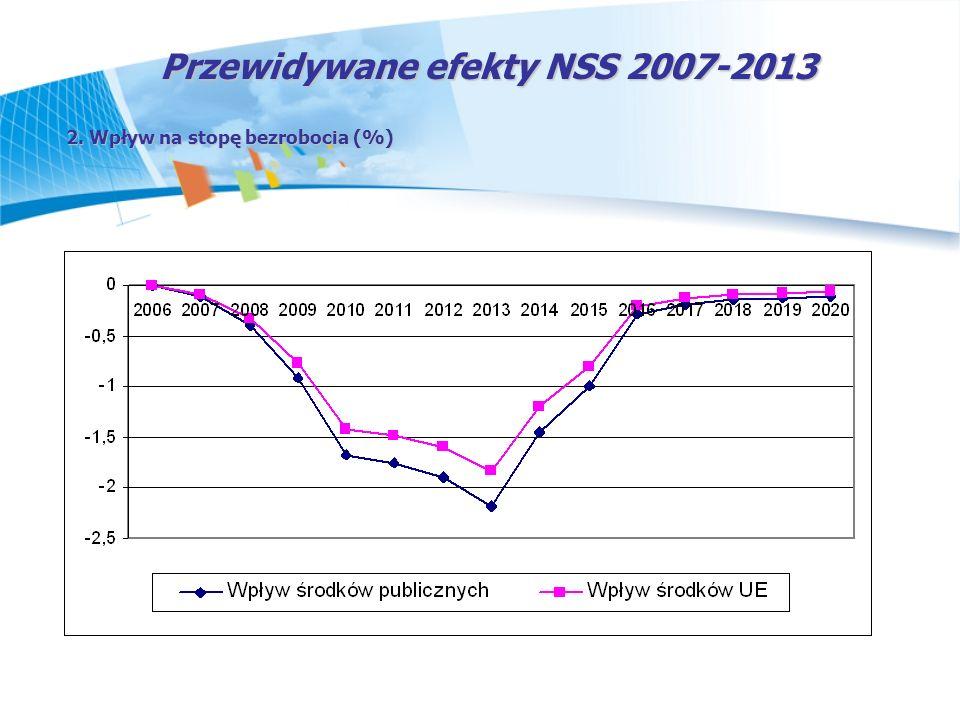 Przewidywane efekty NSS 2007-2013 2. Wpływ na stopę bezrobocia (%)