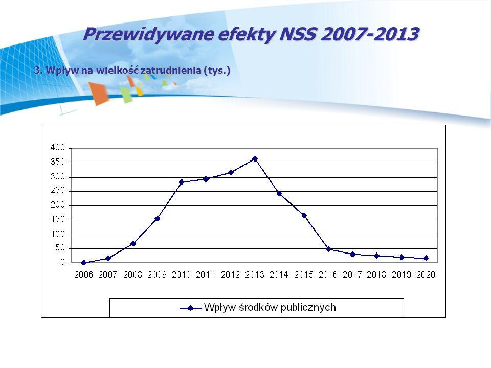 Przewidywane efekty NSS 2007-2013 3. Wpływ na wielkość zatrudnienia (tys.)