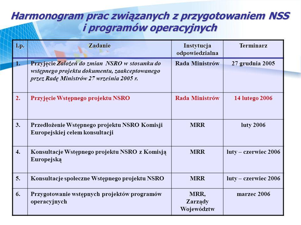 Harmonogram prac związanych z przygotowaniem NSS i programów operacyjnych l.p.Zadanie Instytucja odpowiedzialna Terminarz 1.Przyjęcie Założeń do zmian