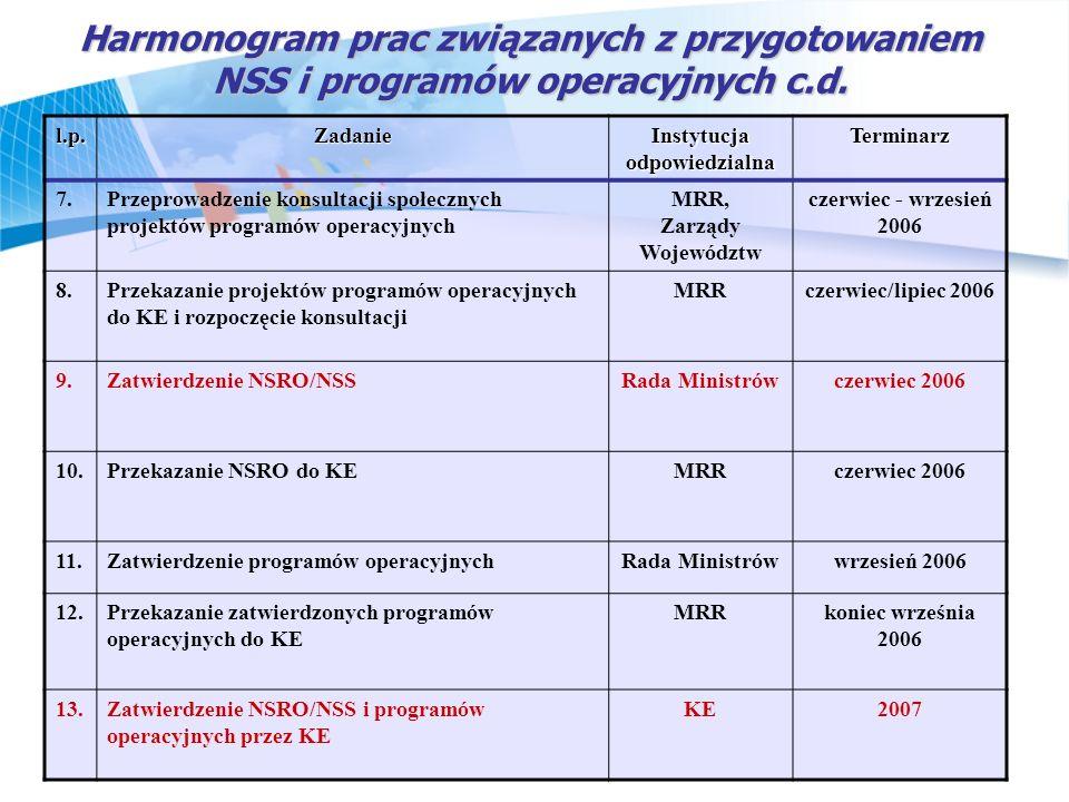 Harmonogram prac związanych z przygotowaniem NSS i programów operacyjnych c.d. l.p.Zadanie Instytucja odpowiedzialna Terminarz 7.Przeprowadzenie konsu