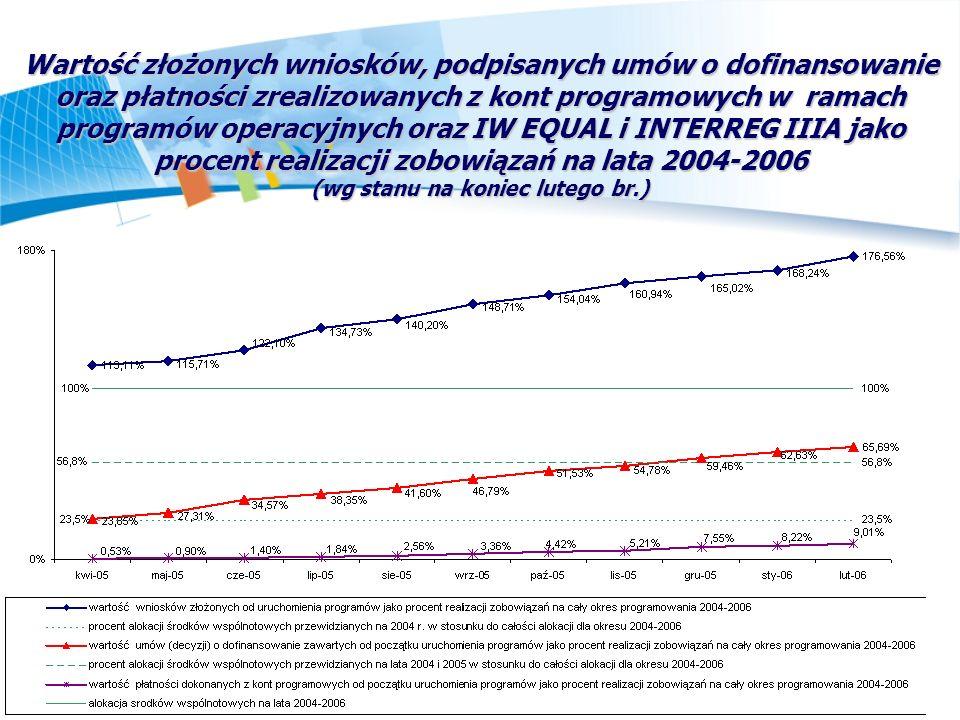 Wykorzystanie środków UE przez poszczególne regiony w latach 2004-2006 Ogółem wszystkie środki (stan na październik 2005 r.) Ilość podpisanych umów o dofinansowanie, wartość ogółem wsparcia wspólnotowego wynikająca z podpisanych umów oraz wartość udzielonego wsparcia na mieszkańca Źródło: Opracowanie na podstawie bazy danych zebranej przez IZ PWW w Pierwszy okres wykorzystania funduszy strukturalnych w PL Raport IZ PWW, Warszawa, październik 2005 r.
