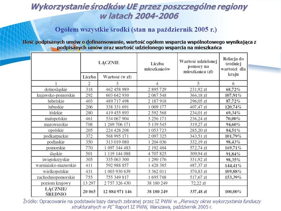 Wykorzystanie środków UE przez poszczególne regiony w latach 2004-2006 Ogółem wszystkie środki (stan na październik 2005 r.) Ilość podpisanych umów o