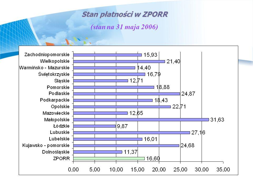 Wykorzystanie środków UE przez poszczególne regiony w latach 2004-2006 Ogółem wszystkie środki (stan na październik 2005 r.) wartość udzielonego wsparcia na mieszkańca Źródło: Opracowanie na podstawie bazy danych zebranej przez IZ PWW w Pierwszy okres wykorzystania funduszy strukturalnych w PL Raport IŻ PWW, Warszawa, październik 2005 r.