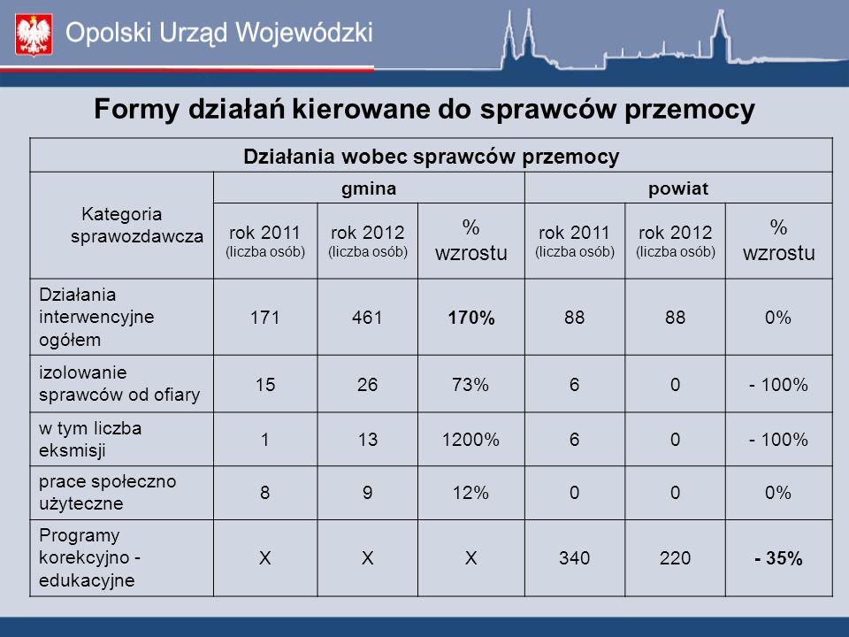 Formy działań kierowane do sprawców przemocy Działania wobec sprawców przemocy Kategoria sprawozdawcza gminapowiat rok 2011 (liczba osób) rok 2012 (li