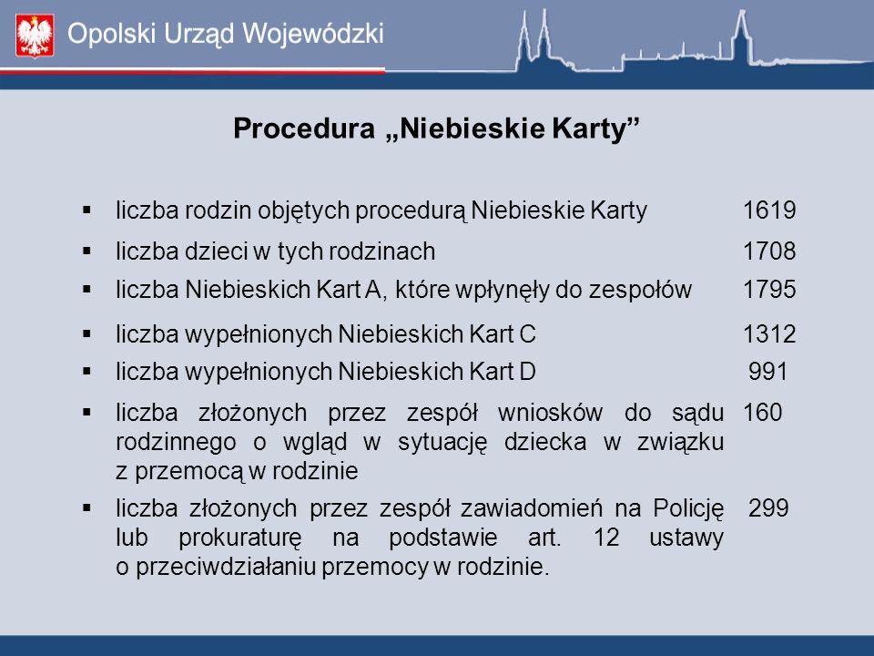 Procedura Niebieskie Karty liczba rodzin objętych procedurą Niebieskie Karty1619 liczba dzieci w tych rodzinach1708 liczba Niebieskich Kart A, które w