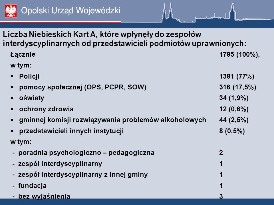 Łącznie1795 (100%), w tym: Policji1381 (77%) pomocy społecznej (OPS, PCPR, SOW)316 (17,5%) oświaty34 (1,9%) ochrony zdrowia12 (0,6%) gminnej komisji r