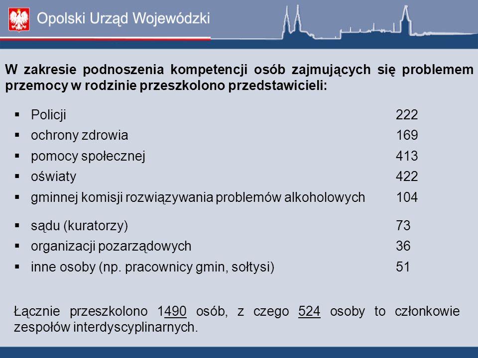 Policji222 ochrony zdrowia169 pomocy społecznej413 oświaty422 gminnej komisji rozwiązywania problemów alkoholowych104 sądu (kuratorzy)73 organizacji p