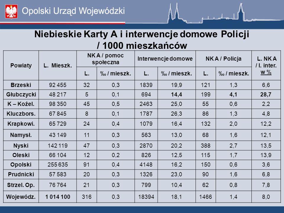 Niebieskie Karty A i interwencje domowe Policji / 1000 mieszkańców PowiatyL. Mieszk. NK A / pomoc społeczna Interwencje domoweNK A / Policja L. NK A /