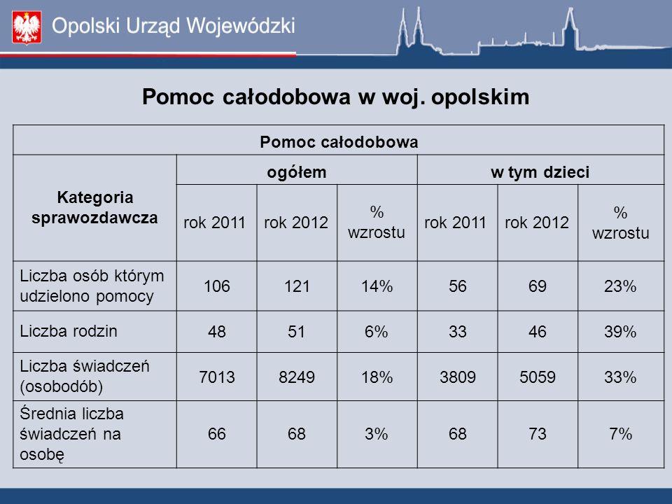 Pomoc całodobowa w woj. opolskim Pomoc całodobowa Kategoria sprawozdawcza ogółemw tym dzieci rok 2011rok 2012 % wzrostu rok 2011rok 2012 % wzrostu Lic
