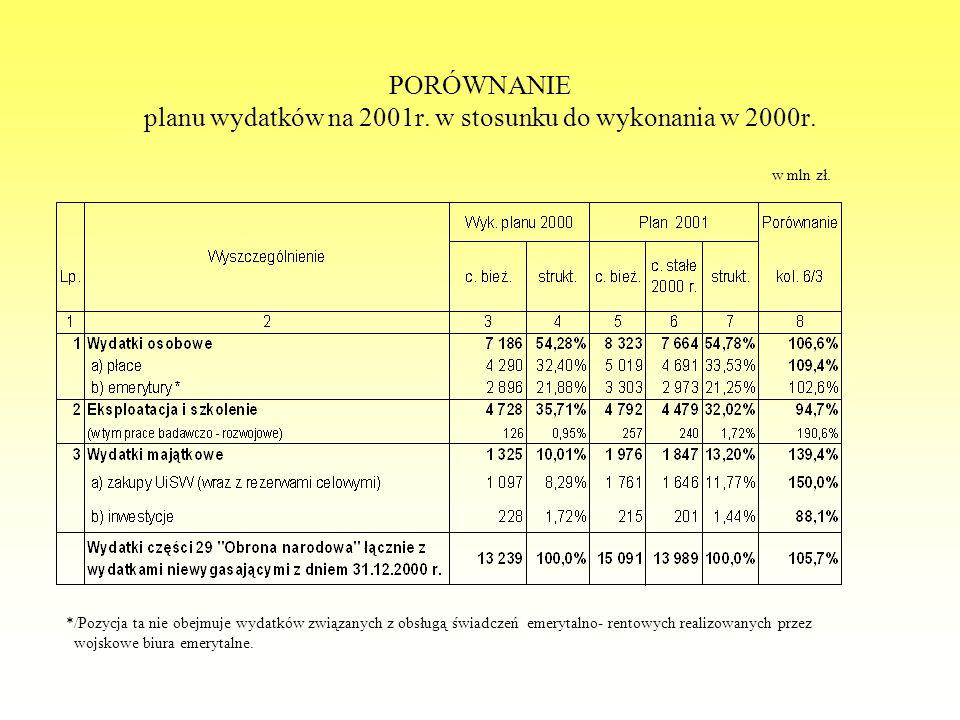 PORÓWNANIE planu wydatków na 2001r. w stosunku do wykonania w 2000r. */Pozycja ta nie obejmuje wydatków związanych z obsługą świadczeń emerytalno- ren
