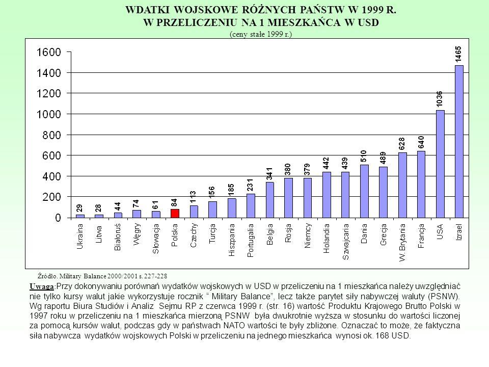 Uwaga: Przy dokonywaniu porównań wydatków wojskowych w USD w przeliczeniu na 1 mieszkańca należy uwzględniać nie tylko kursy walut jakie wykorzystuje