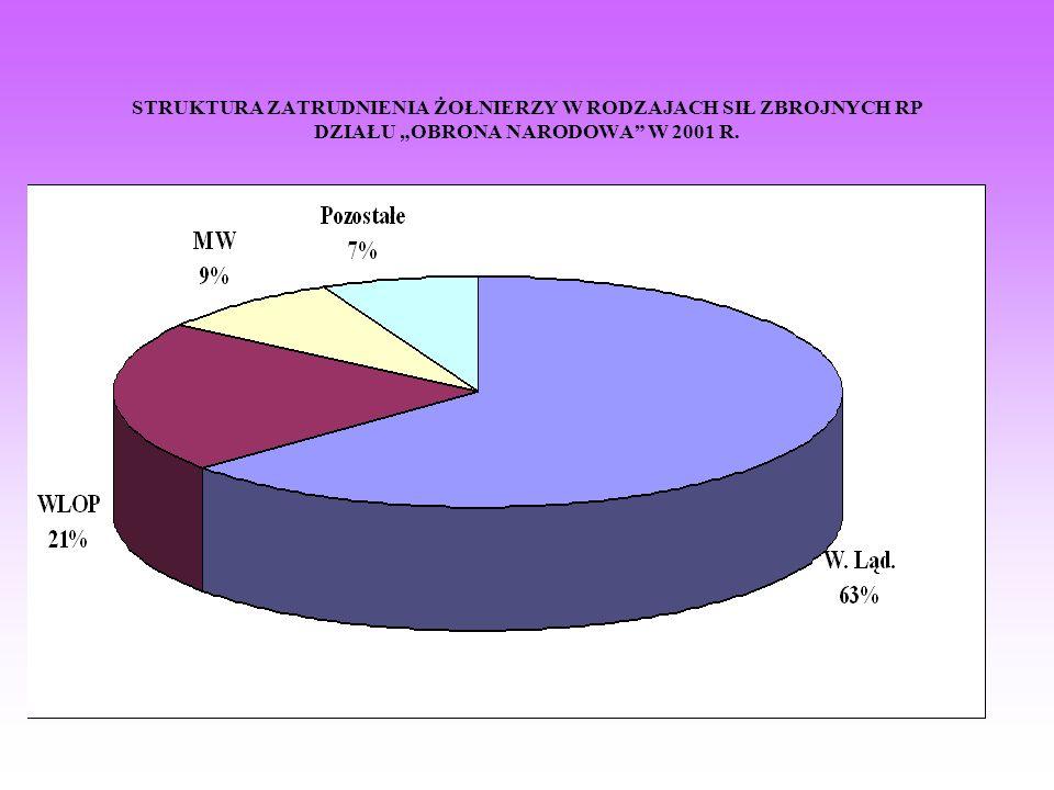 STRUKTURA ZATRUDNIENIA ŻOŁNIERZY W RODZAJACH SIŁ ZBROJNYCH RP DZIAŁU OBRONA NARODOWA W 2001 R.