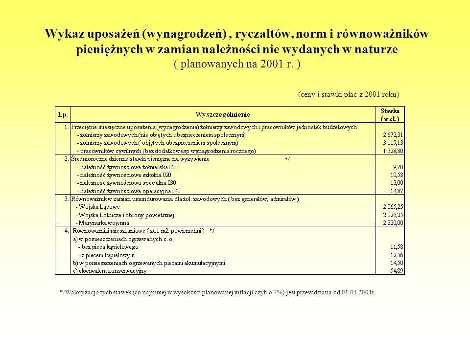 Wykaz uposażeń (wynagrodzeń), ryczałtów, norm i równoważników pieniężnych w zamian należności nie wydanych w naturze ( planowanych na 2001 r. ) (ceny