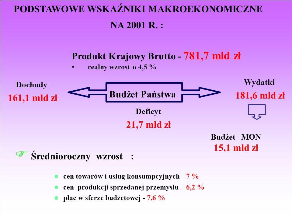 PODSTAWOWE WSKAŹNIKI MAKROEKONOMICZNE NA 2001 R. : Produkt Krajowy Brutto - 781,7 mld zł realny wzrost o 4,5 % Wydatki 181,6 mld zł F Średnioroczny wz