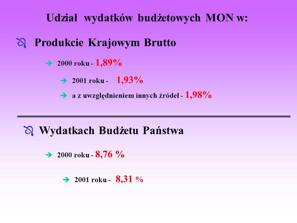 Udział wydatków budżetowych MON w: Ô Produkcie Krajowym Brutto è 2000 roku - 1,89% Ô Wydatkach Budżetu Państwa è 2000 roku - 8,76 % è 2001 roku - 1,93