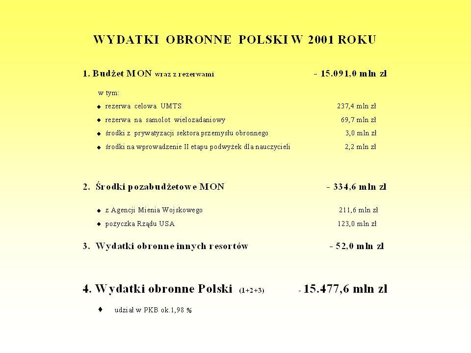 Uwaga: Przy dokonywaniu porównań wydatków wojskowych w USD w przeliczeniu na 1 mieszkańca należy uwzględniać nie tylko kursy walut jakie wykorzystuje rocznik Military Balance, lecz także parytet siły nabywczej waluty (PSNW).