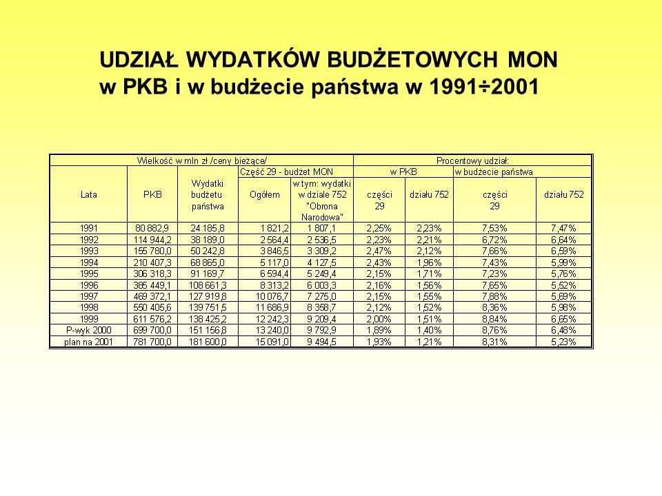 WYDATKI WOJSKOWE NOWYCH CZŁONKÓW NATO W 2000 ROKU NA TLE POZOSTAŁYCH PAŃSTW EUROPEJSKICH SOJUSZU (w przeliczeniu na 1 mieszkańca w USD) Żródło:Opracowanie własne na podstawie tabel statystycznych KG NATO Uwaga 1/ Różnice w stosunku do danych zawartych w tabeli na stronie poprzedniej wynikają z analizy danych z różnych lat.