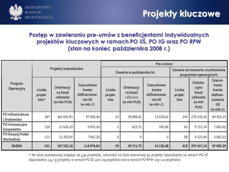 Postęp w zawieraniu pre-umów z beneficjentami indywidualnych projektów kluczowych w ramach PO IiŚ, PO IG oraz PO RPW (stan na koniec października 2008 r.) Projekty kluczowe