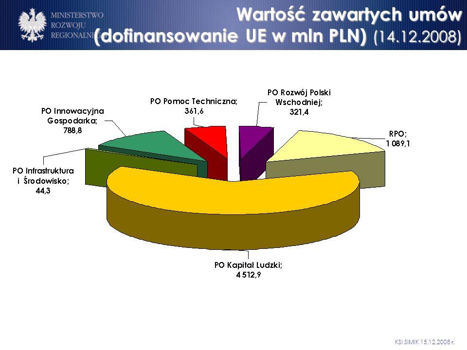 Wartość zawartych umów (dofinansowanie UE w mln PLN) (14.12.2008) KSI SIMIK 15.12.2008 r.