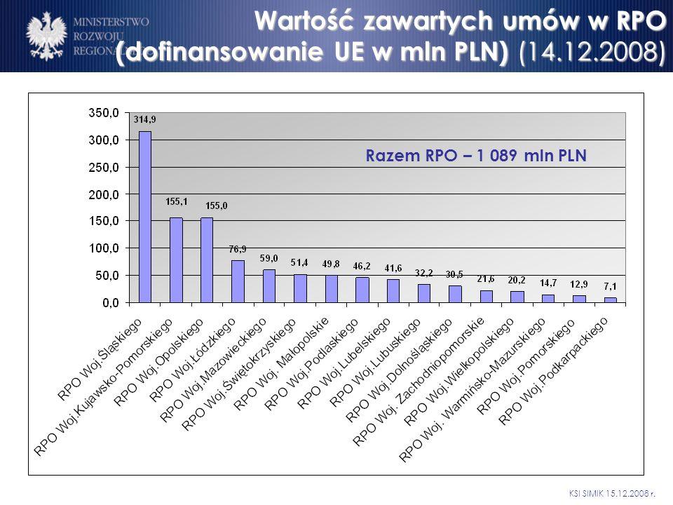 Wartość zawartych umów w RPO (dofinansowanie UE w mln PLN) (14.12.2008) KSI SIMIK 15.12.2008 r.