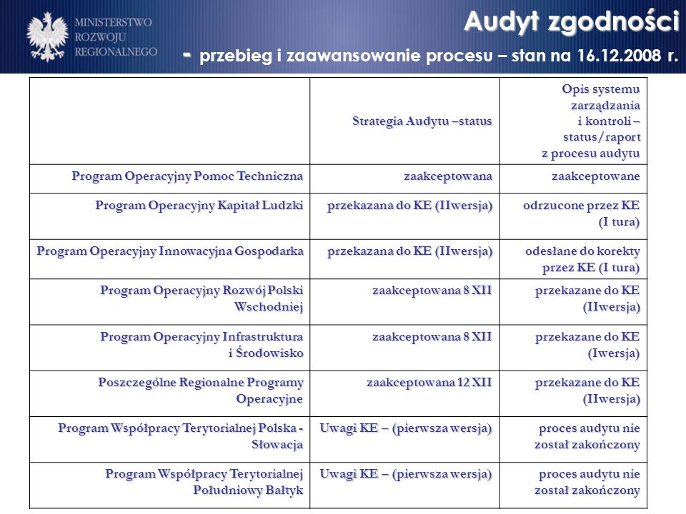 Audyt zgodności - Audyt zgodności - przebieg i zaawansowanie procesu – stan na 16.12.2008 r.